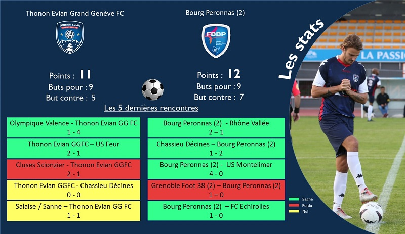 Thonon Evian Grand Genève Football Club - TEGGFC-BOURG