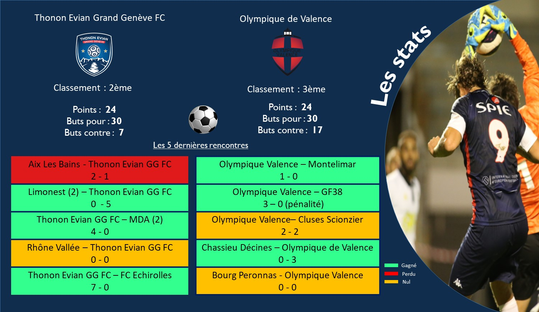 Thonon Evian Grand Genève Football Club - STATISTIQUES
